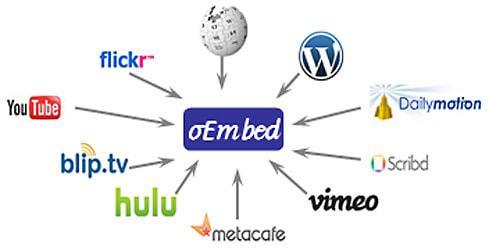 WordPress oEmbed
