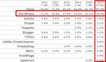 WordPress op 25 procent van de sites